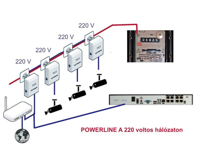 """""""Videosec, ip kamera, kamera rendszer, hálózatos kamera, kamera telepítés, video rendszerek, ipari kamera, IP PTZ kamera"""